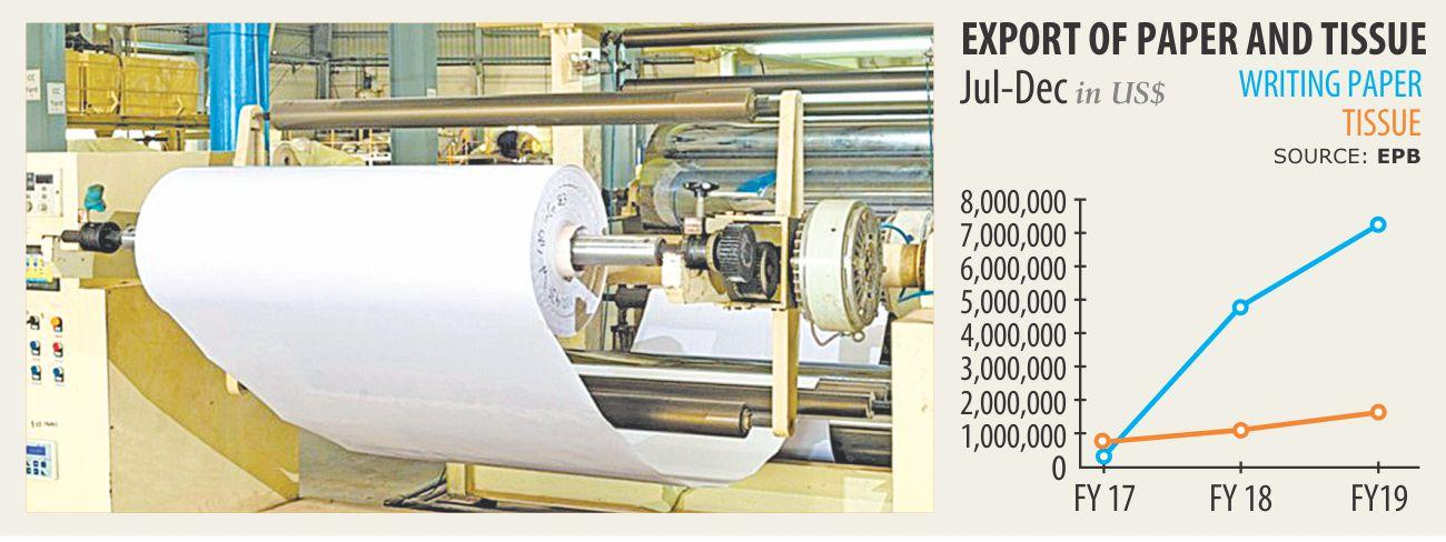 Exports prove a boon for paper mills